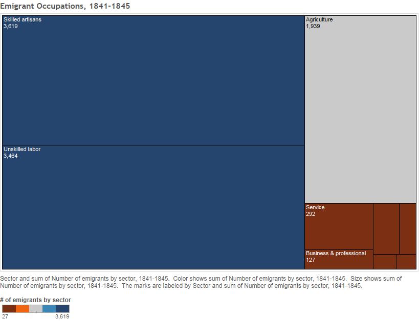 Emigrant Occupations, 1841-1845